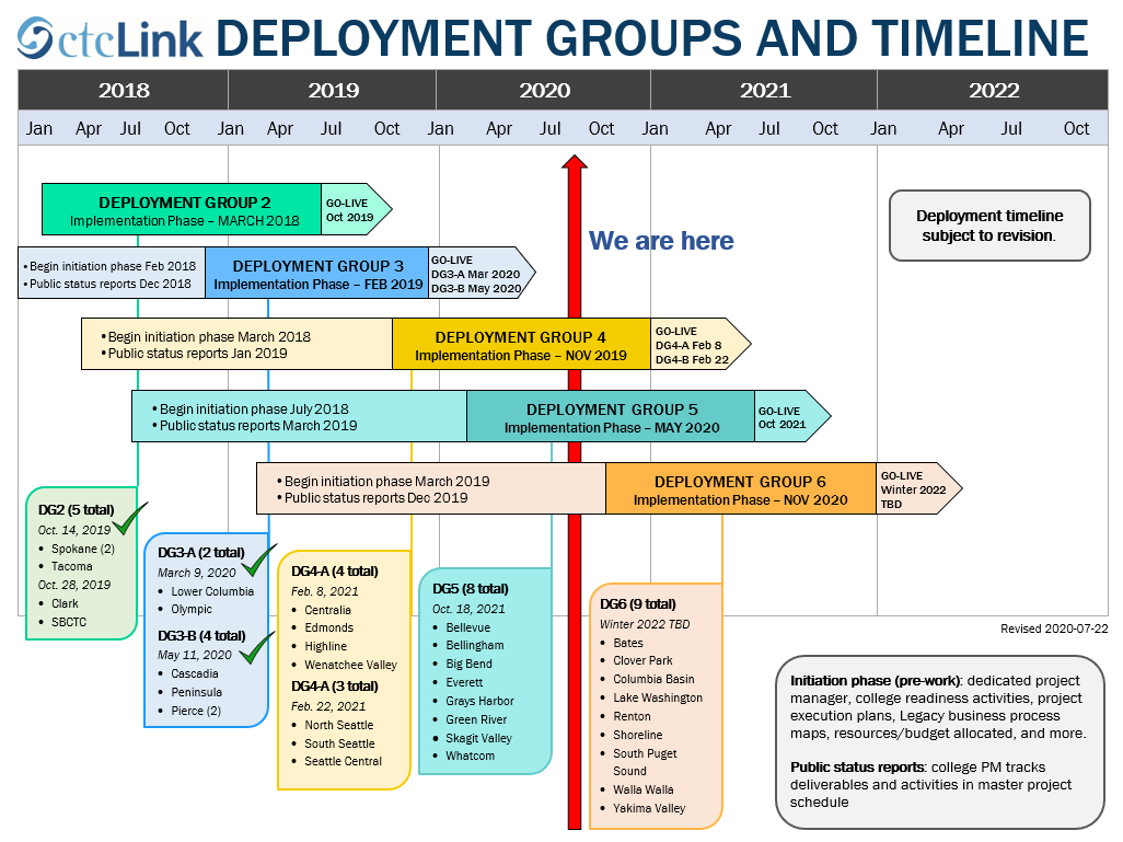 ctcLink deployment timeline graphic showing Seattle Colleges deploying Feb. 22, 2021