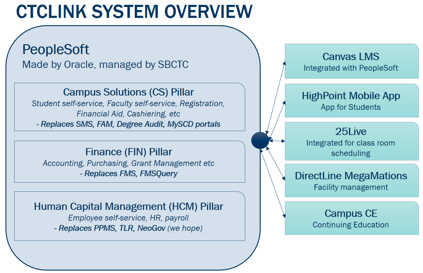 Diagram showing system connections between PeopleSoft Campus Solutions, Finance, and Human Capital Management.