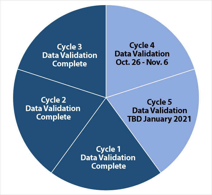 Data validation chart showing 3 of 5 cycles completed