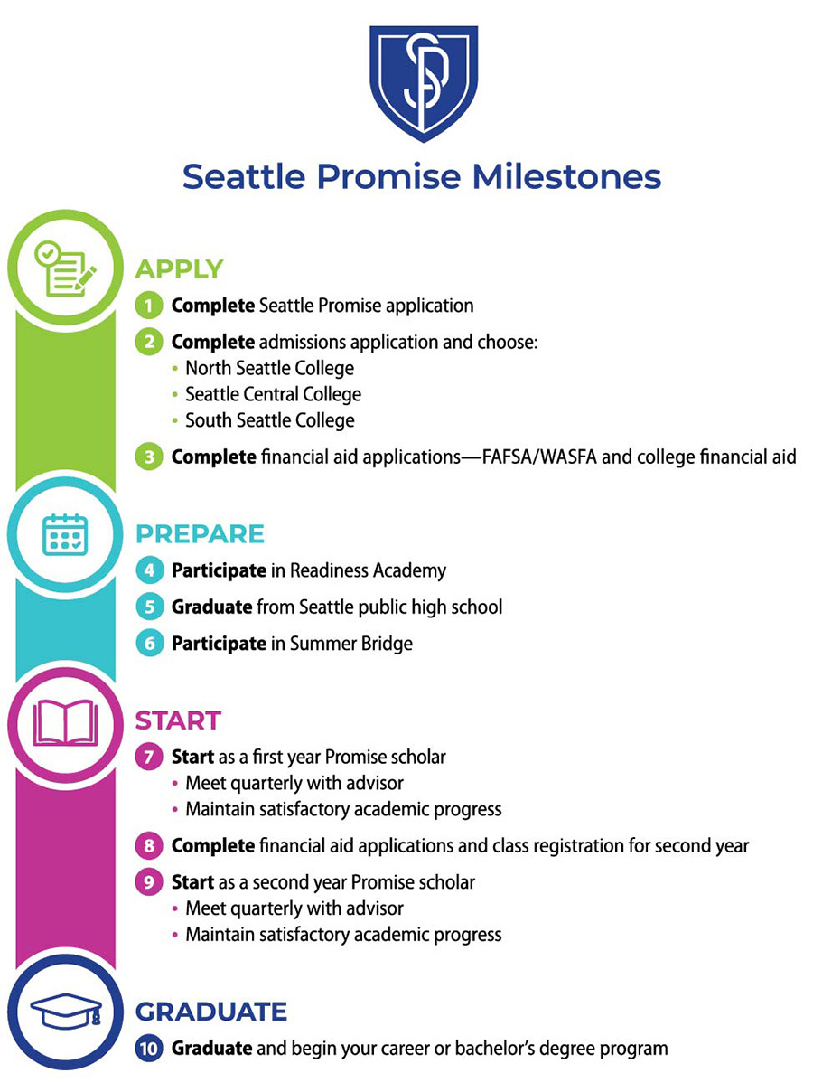 Seattle Promise milestones visual
