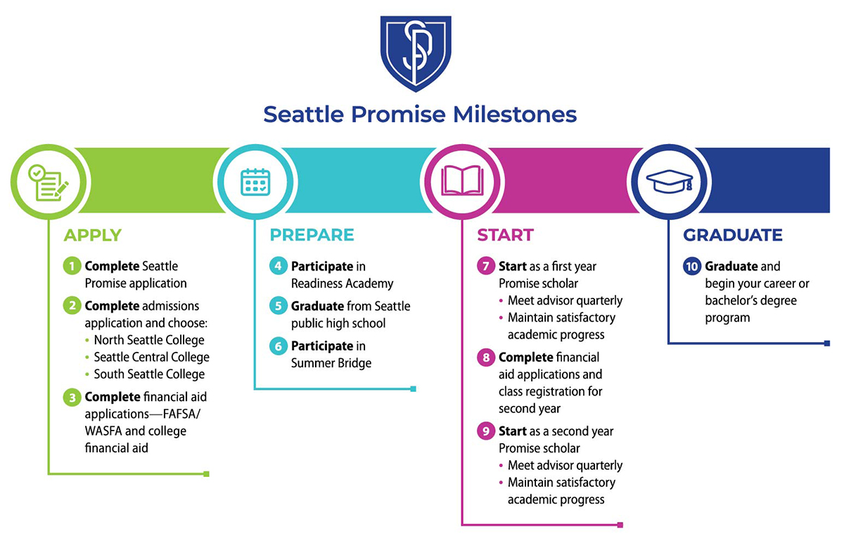 Seattle Promise milestones graphic